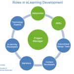 Roles in eLearning development