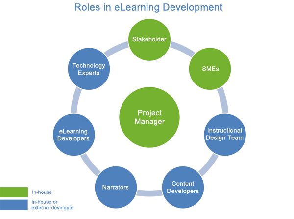 Roles in eLearning development